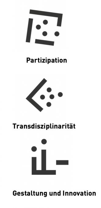 Prinzipien: Transdisziplinarität, Gestaltung und Innovation, Partizipation